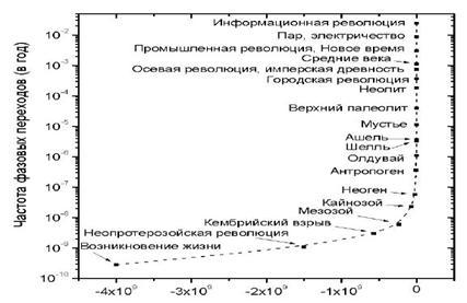 dcd52f62fb16 Акоп Назаретян. Нелинейное будущее